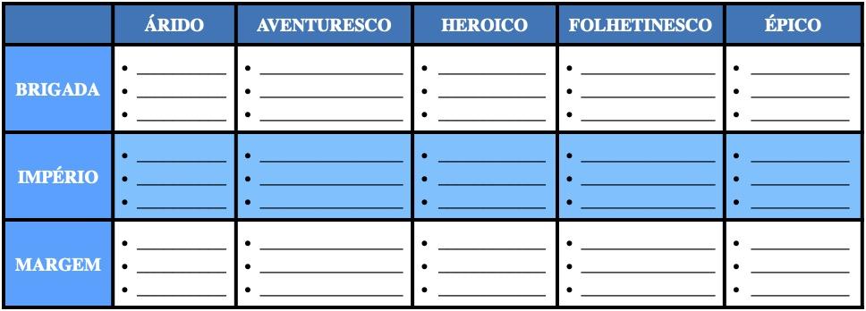 Um modelo de tabela para selecionar referências em Brigada Ligeira Estelar